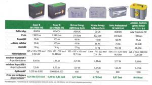 Kostenrechnung Batterien: Quelle:RMI