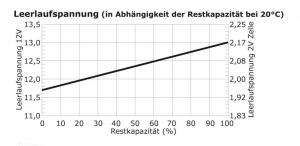 Reimo Grafik Leerlaufspannung einer Blei-Säure (AGM) Batterie