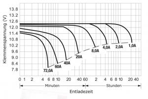 Reimo Grafik AGM Entladekurve