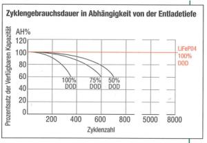 Grafik Zyklengebrauchsdauer