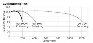 Reimo Grafik Ladekurve einer AGM Batterie