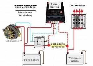 Wirkungsreis des Reimo Power Service