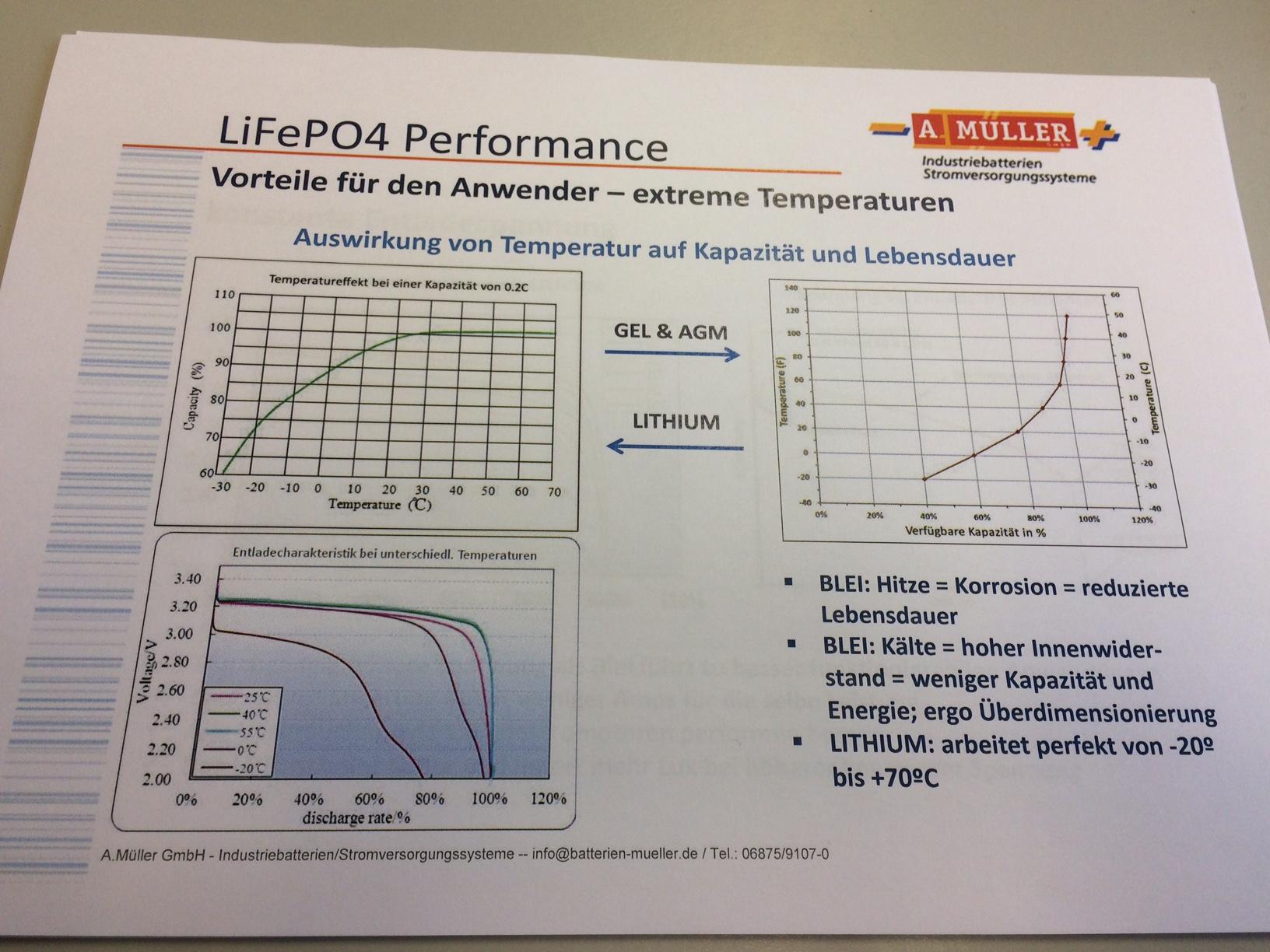 Grafik zeigt die Auswirkung von Temperaturschwankungen auf verschiedene Batterietypen